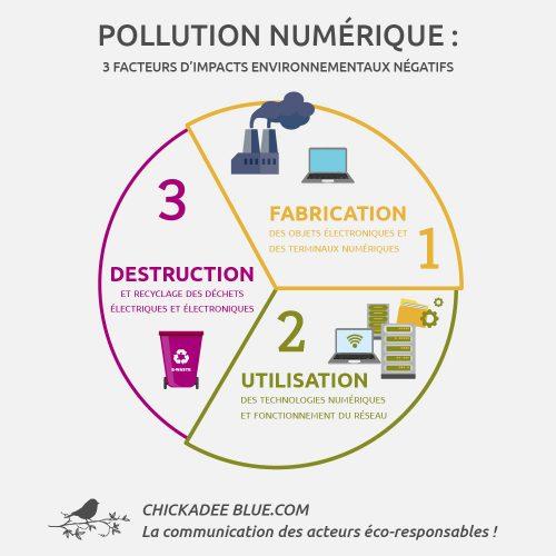 Facteurs-pollution-numerique-infographie-1